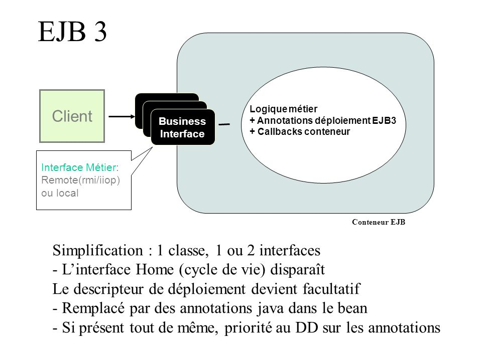 EJB 3Client. Logique métier + Annotations déploiement EJB3. + Callbacks conteneur. Business Interface.