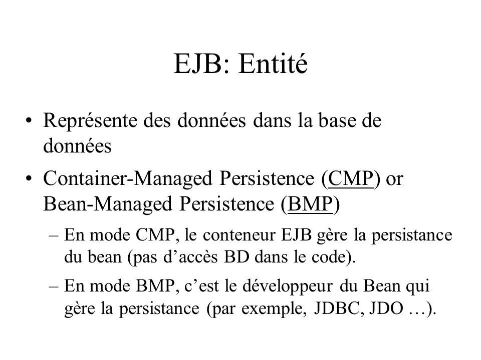 EJB: Entité Représente des données dans la base de données