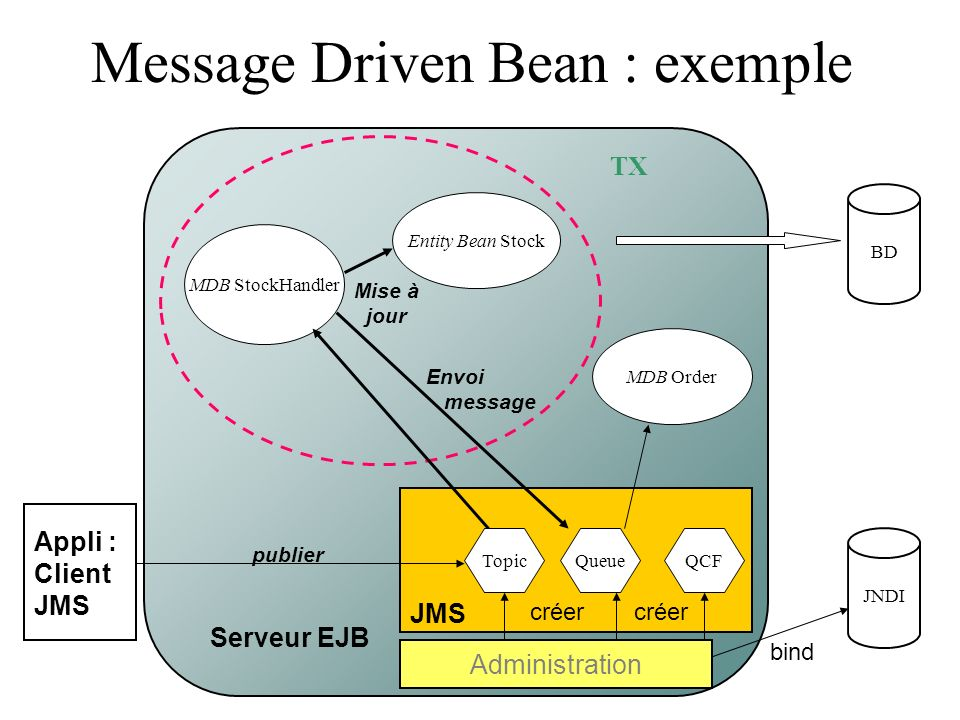 Message Driven Bean : exemple