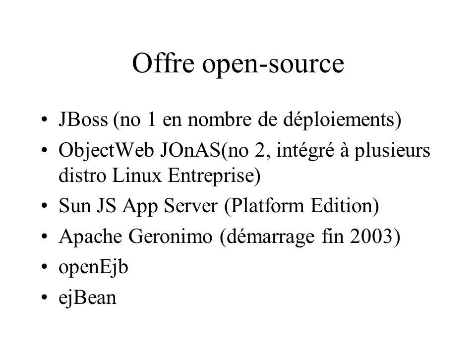 Offre open-source JBoss (no 1 en nombre de déploiements)