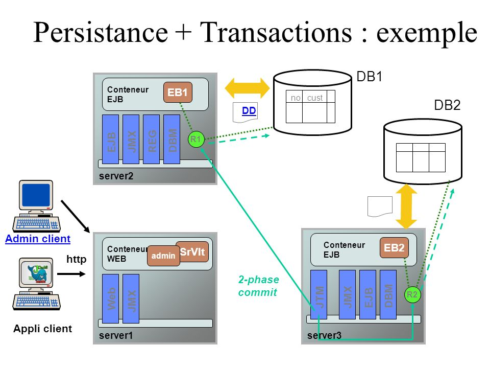 Persistance + Transactions : exemple