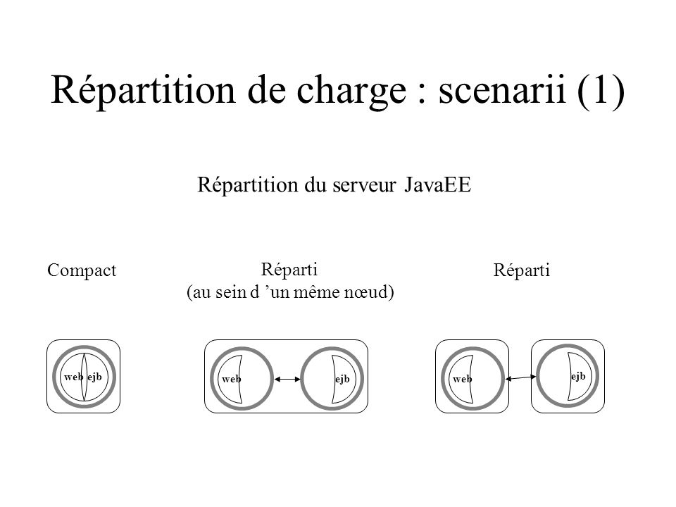 Répartition de charge : scenarii (1)