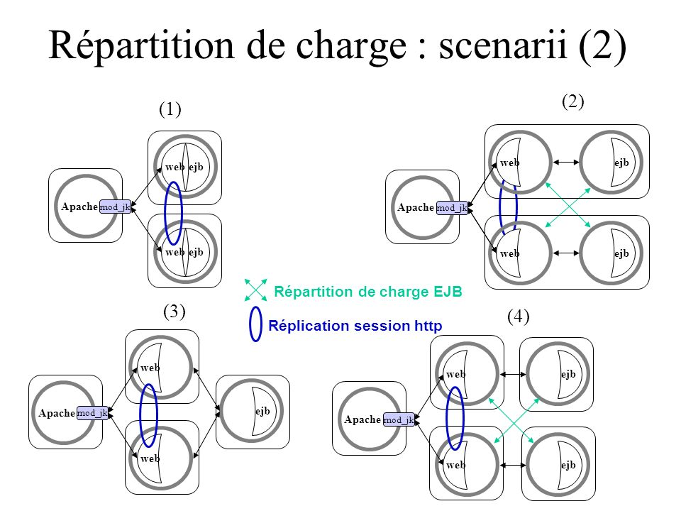 Répartition de charge : scenarii (2)
