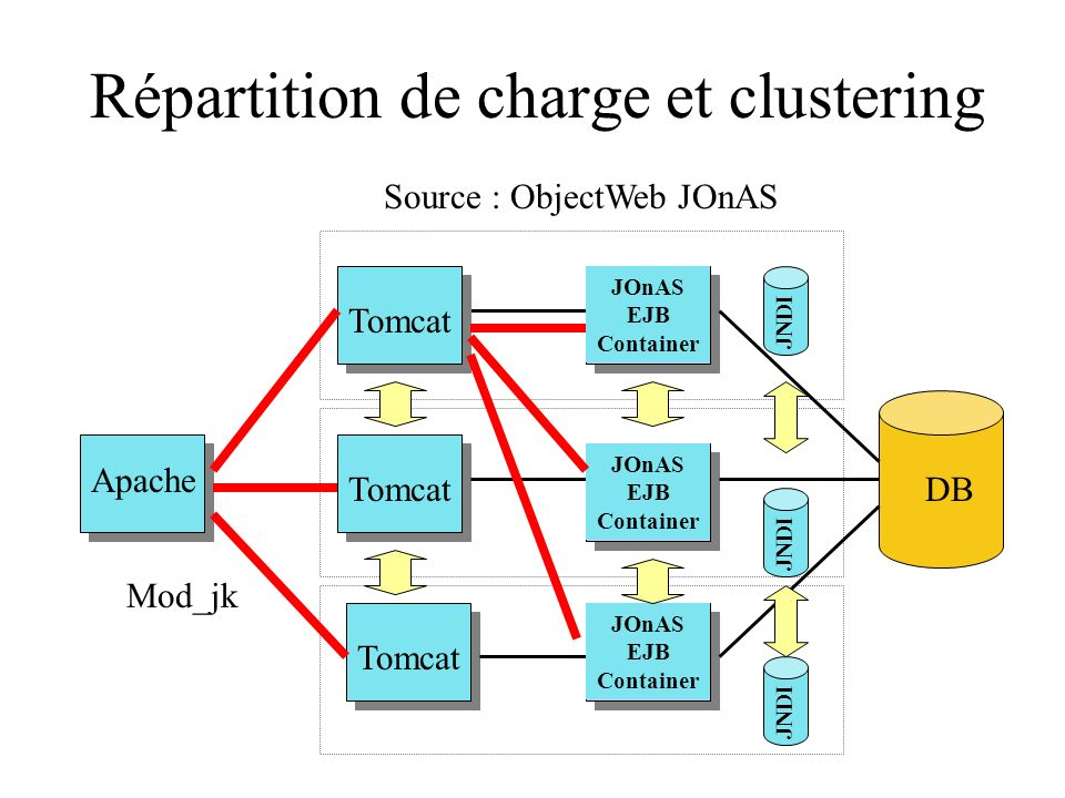 Répartition de charge et clustering