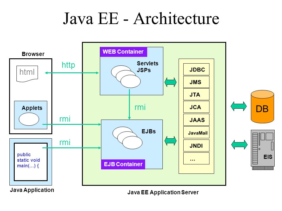Java EE - Architecture DB http html rmi rmi rmi WEB Container Browser