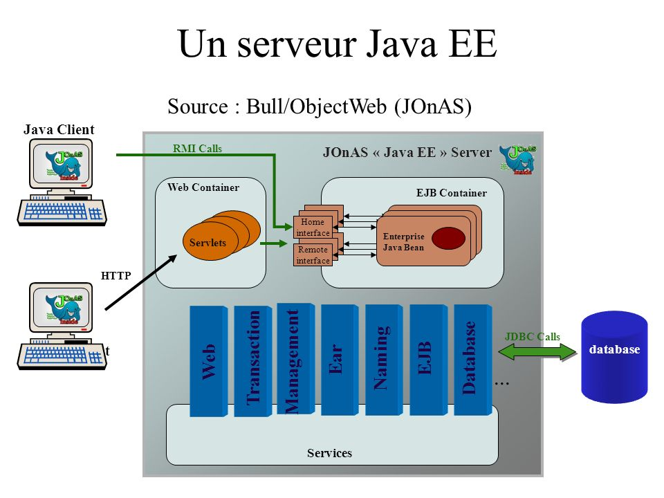 Un serveur Java EE Source : Bull/ObjectWeb (JOnAS) ... Transaction