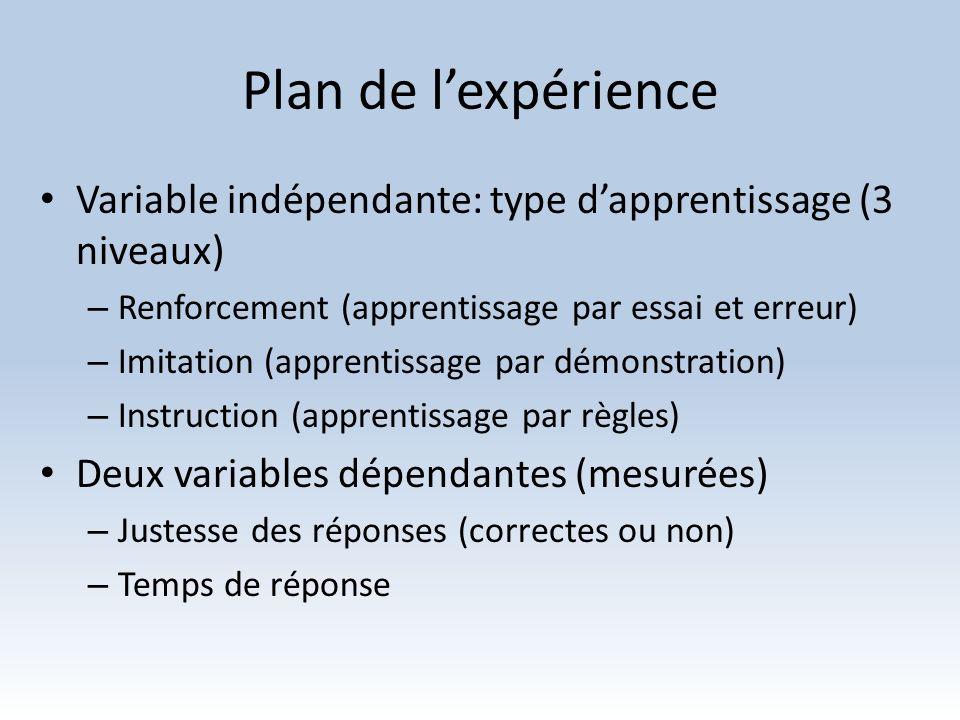Plan de l'expérience Variable indépendante: type d'apprentissage (3 niveaux) Renforcement (apprentissage par essai et erreur)