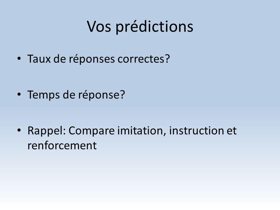 Vos prédictions Taux de réponses correctes Temps de réponse