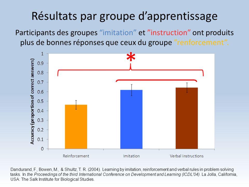 Résultats par groupe d'apprentissage