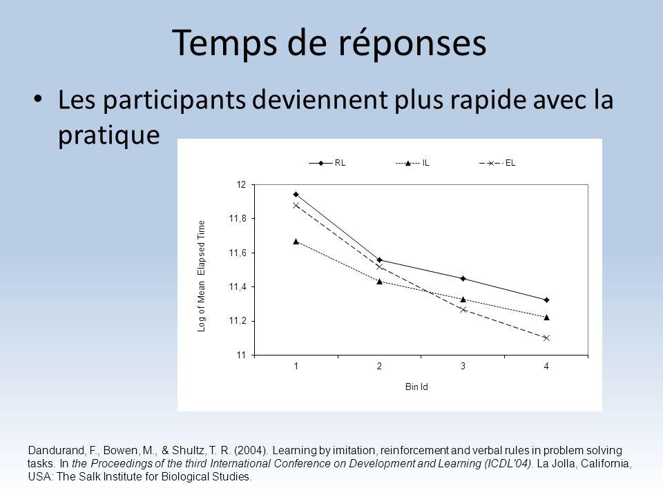 Temps de réponses Les participants deviennent plus rapide avec la pratique.
