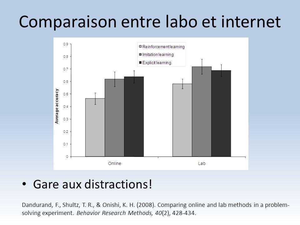 Comparaison entre labo et internet
