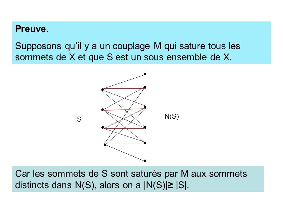 Preuve. Supposons qu'il y a un couplage M qui sature tous les sommets de X et que S est un sous ensemble de X.