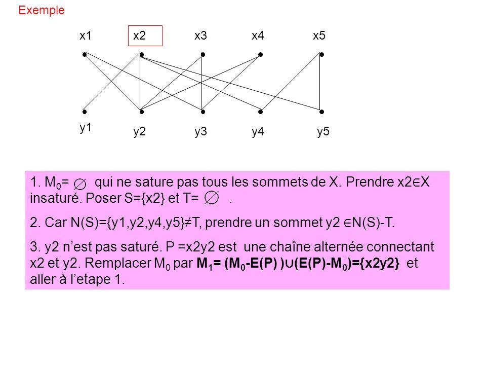2. Car N(S)={y1,y2,y4,y5}≠T, prendre un sommet y2 ∈N(S)-T.