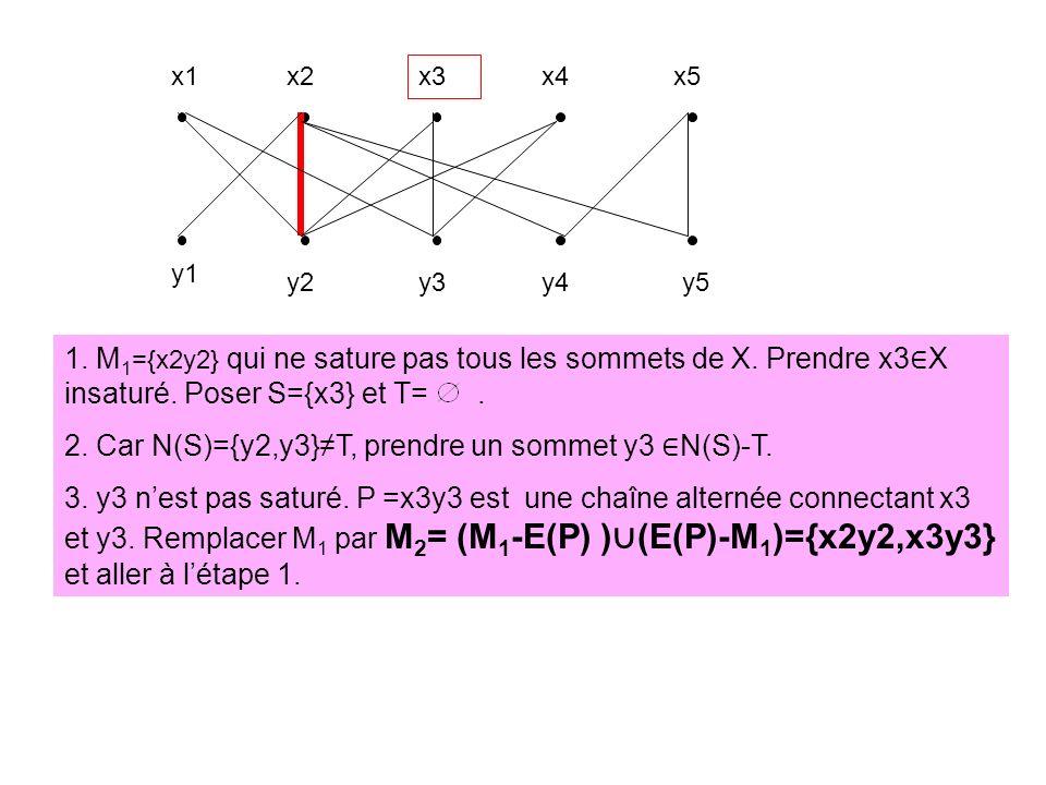 2. Car N(S)={y2,y3}≠T, prendre un sommet y3 ∈N(S)-T.