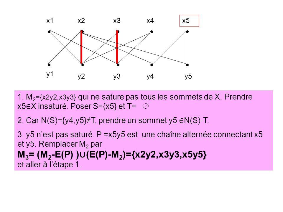 2. Car N(S)={y4,y5}≠T, prendre un sommet y5 ∈N(S)-T.