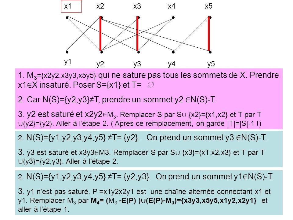 2. Car N(S)={y2,y3}≠T, prendre un sommet y2 ∈N(S)-T.