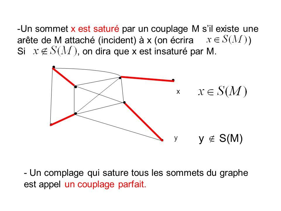 Un sommet x est saturé par un couplage M s'il existe une arête de M attaché (incident) à x (on écrira )