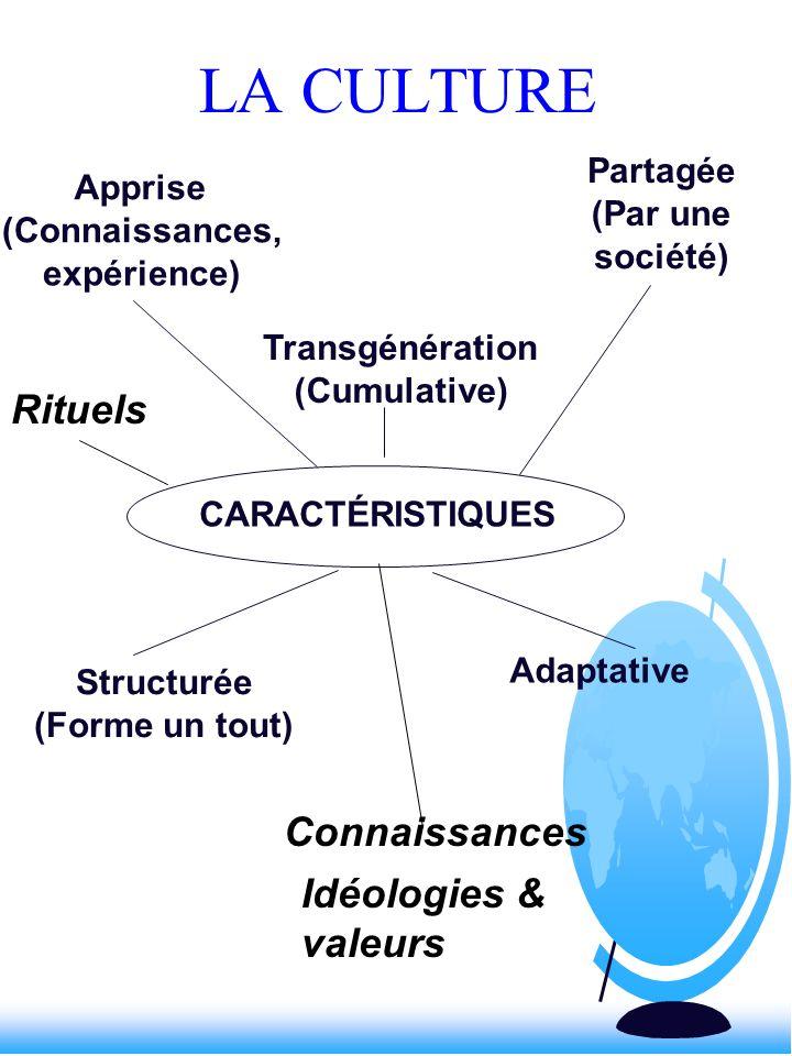 LA CULTURE Rituels Connaissances Idéologies & valeurs Partagée Apprise