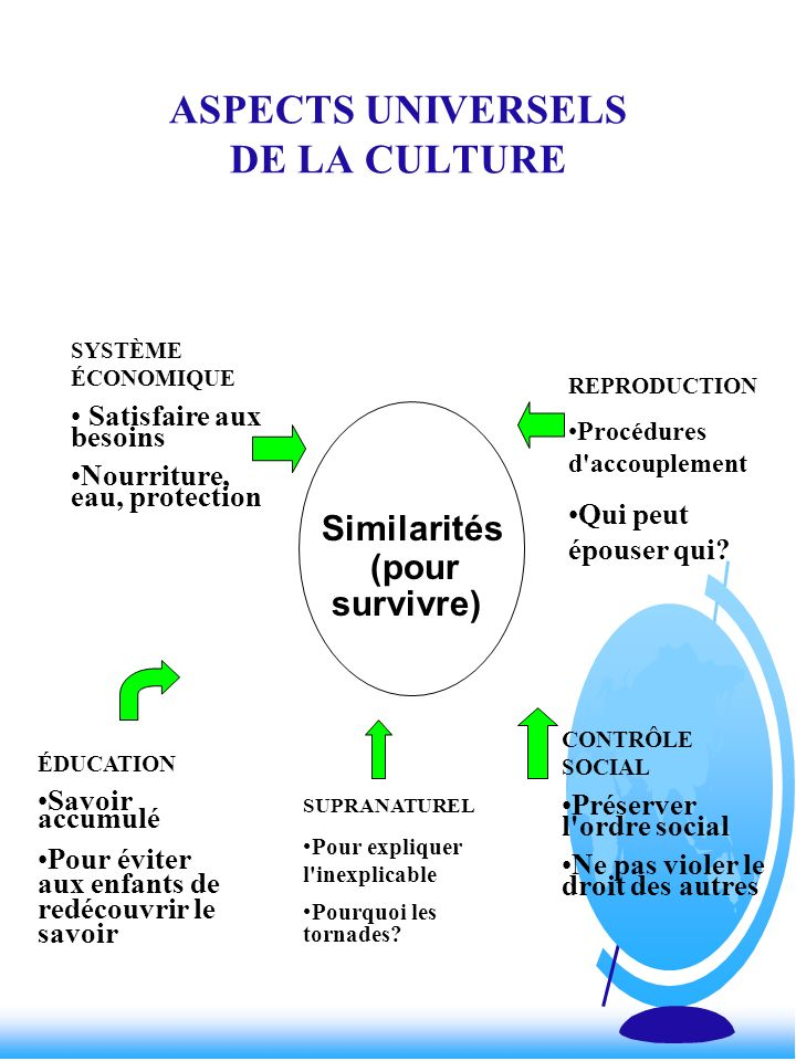 ASPECTS UNIVERSELS DE LA CULTURE