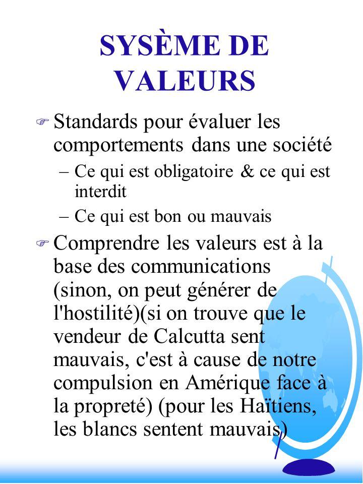 SYSÈME DE VALEURS Standards pour évaluer les comportements dans une société. Ce qui est obligatoire & ce qui est interdit.