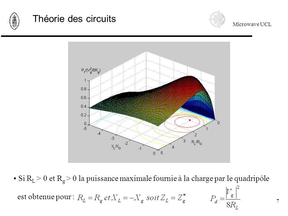 Théorie des circuits Si RL > 0 et Rg > 0 la puissance maximale fournie à la charge par le quadripôle.