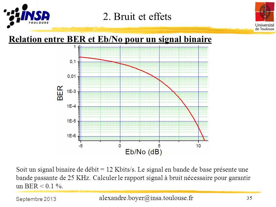 2. Bruit et effets Relation entre BER et Eb/No pour un signal binaire