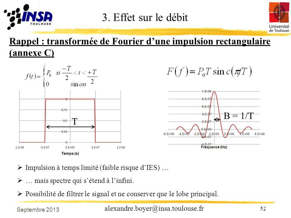 3. Effet sur le débit Rappel : transformée de Fourier d'une impulsion rectangulaire (annexe C) B = 1/T.