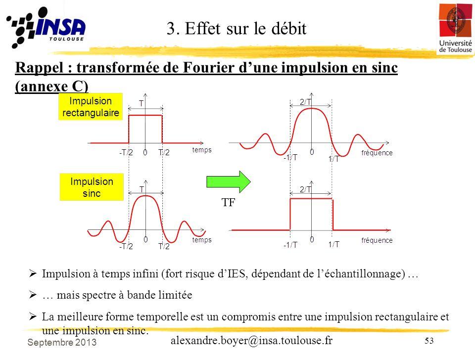 3. Effet sur le débit Rappel : transformée de Fourier d'une impulsion en sinc (annexe C)