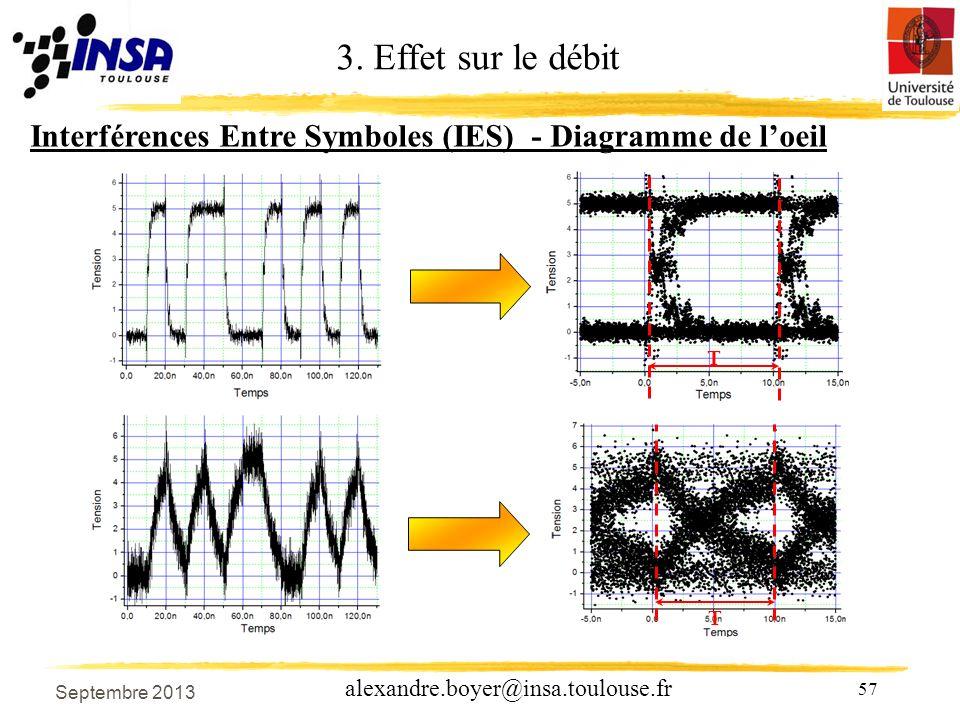 3. Effet sur le débit Interférences Entre Symboles (IES) - Diagramme de l'oeil T T Septembre 2013