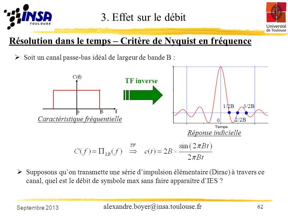 3. Effet sur le débit Résolution dans le temps – Critère de Nyquist en fréquence. Soit un canal passe-bas idéal de largeur de bande B :