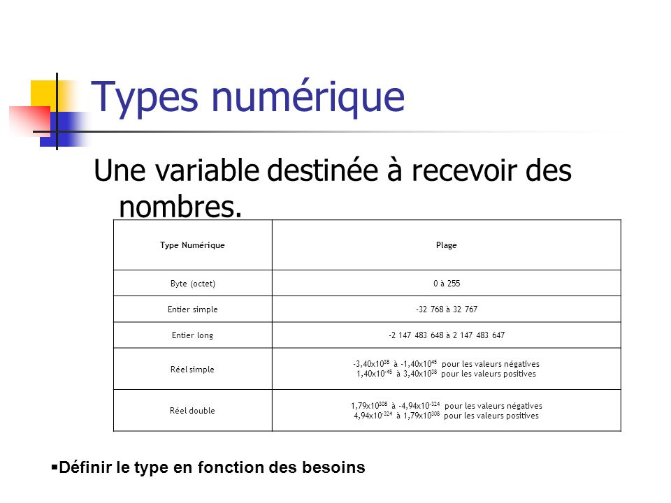 Types numérique Une variable destinée à recevoir des nombres.