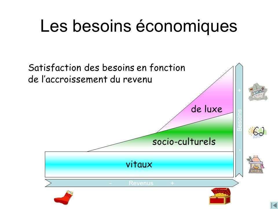 Les besoins économiques