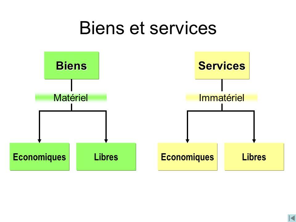 Biens et services Biens Services Economiques Libres Matériel