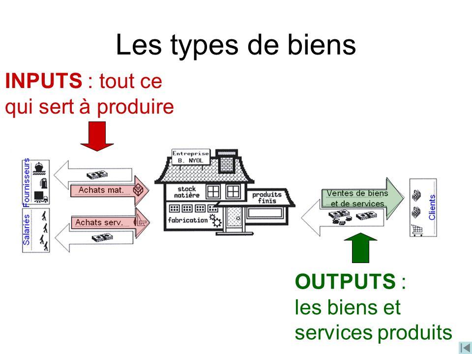 Les types de biens INPUTS : tout ce qui sert à produire OUTPUTS :