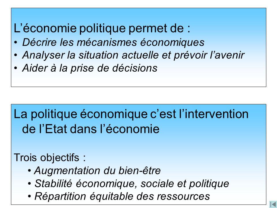 L'économie politique permet de :