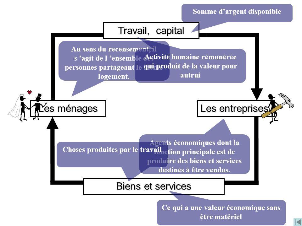 Travail, capital Les ménages Les entreprises Biens et services