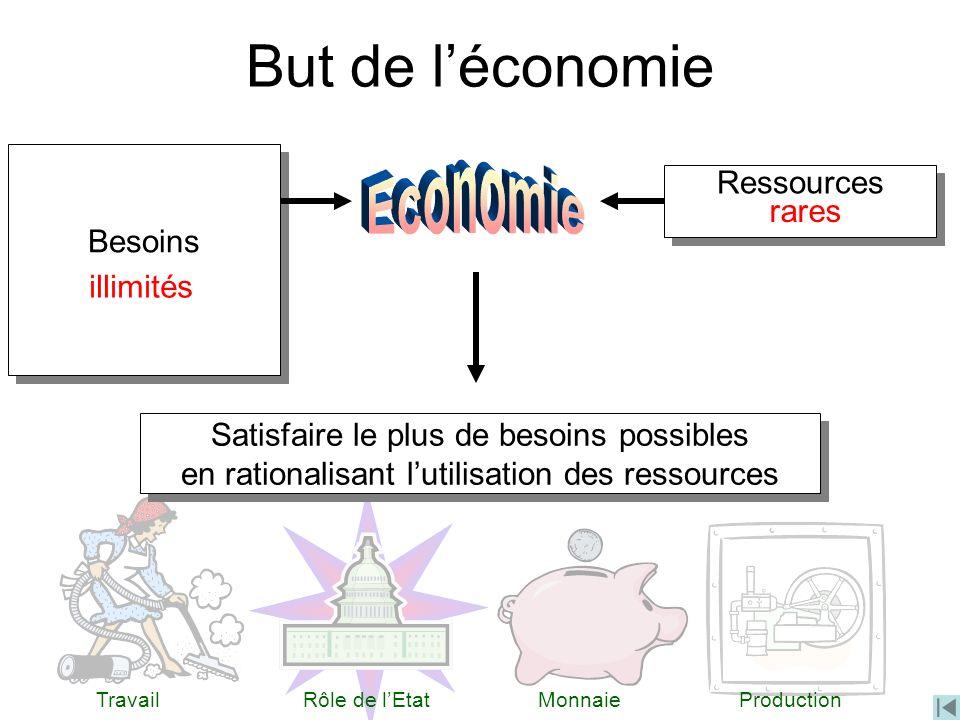 But de l'économie Economie Ressources Besoins rares illimités
