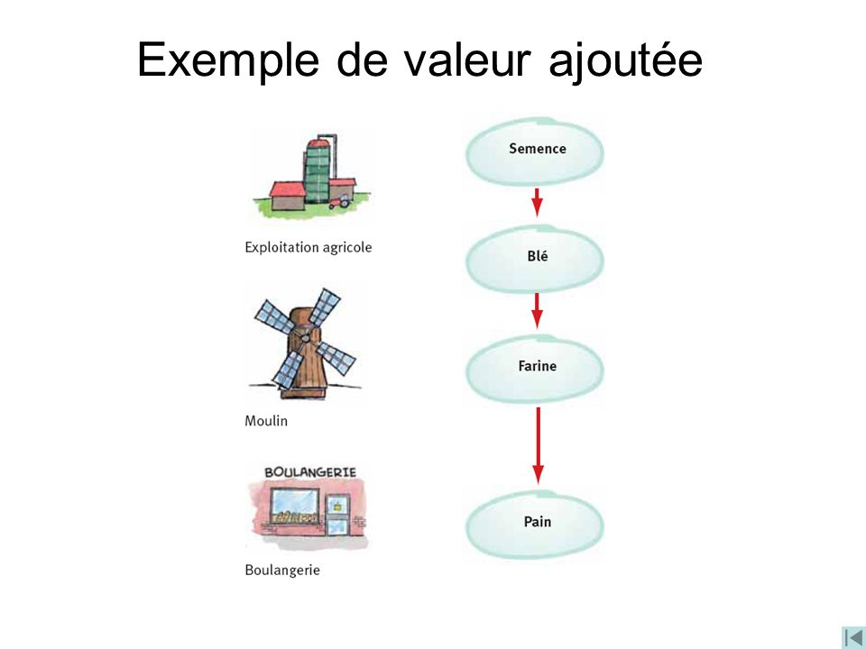 Exemple de valeur ajoutée