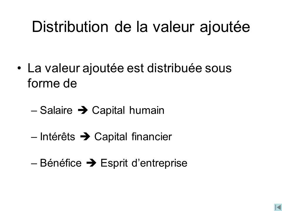 Distribution de la valeur ajoutée