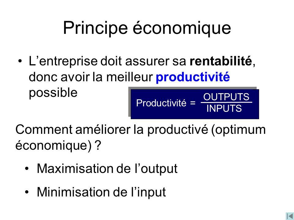 Principe économique L'entreprise doit assurer sa rentabilité, donc avoir la meilleur productivité possible.