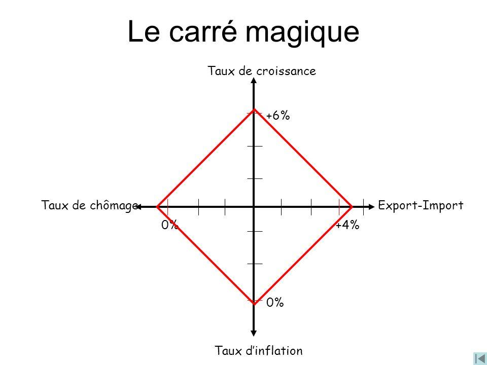 Le carré magique Taux de croissance +6% Taux de chômage Export-Import