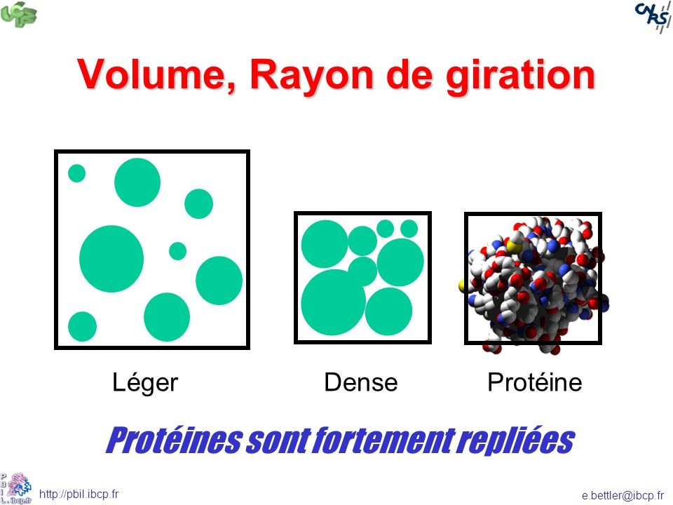 Volume, Rayon de giration