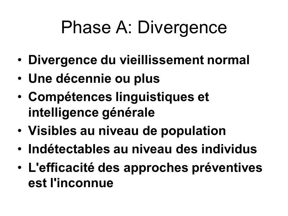 Phase A: Divergence Divergence du vieillissement normal