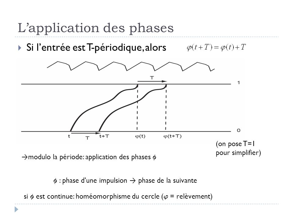 L'application des phases