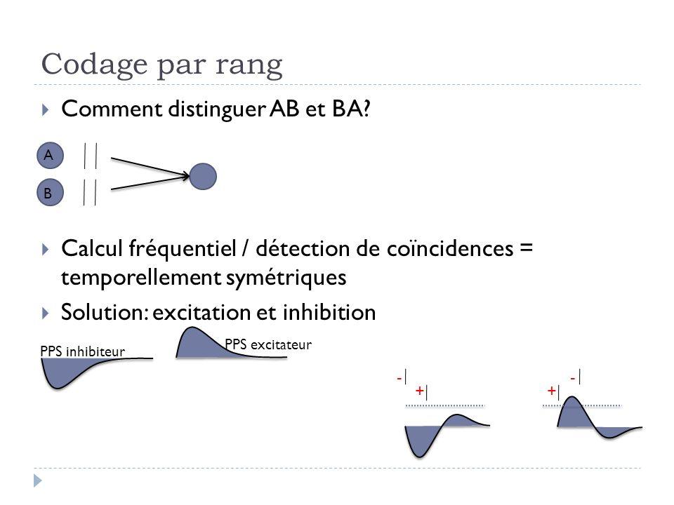 Codage par rang Comment distinguer AB et BA