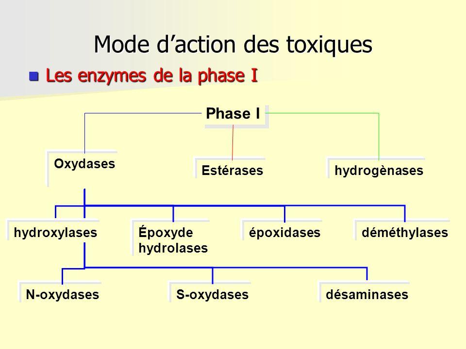 Mode d'action des toxiques