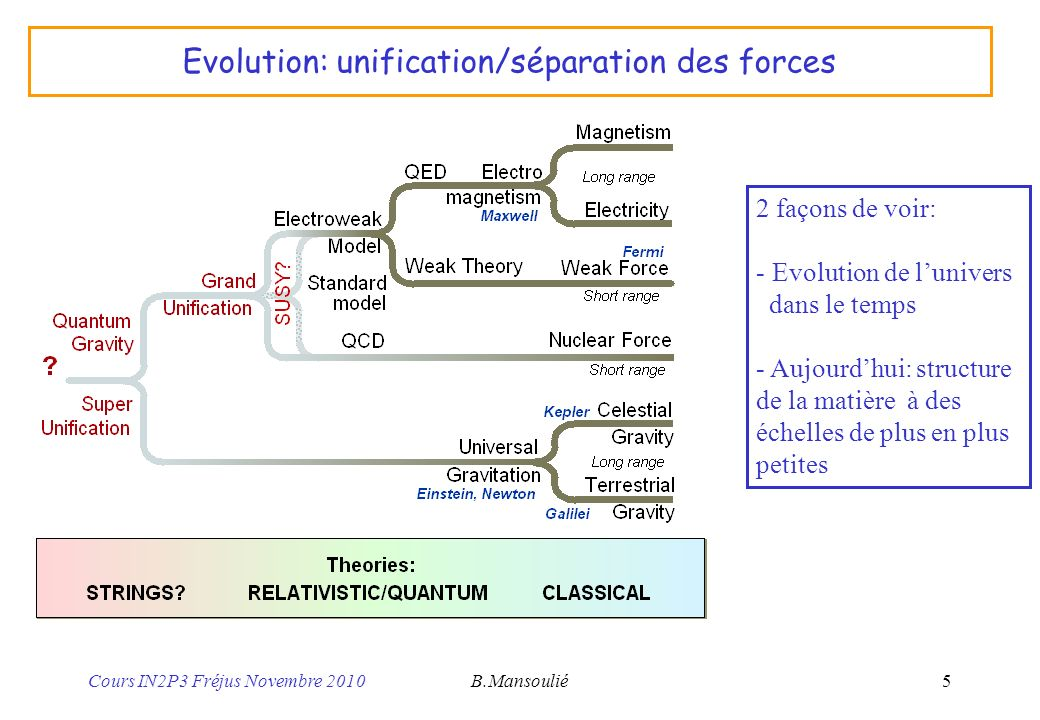 Evolution: unification/séparation des forces