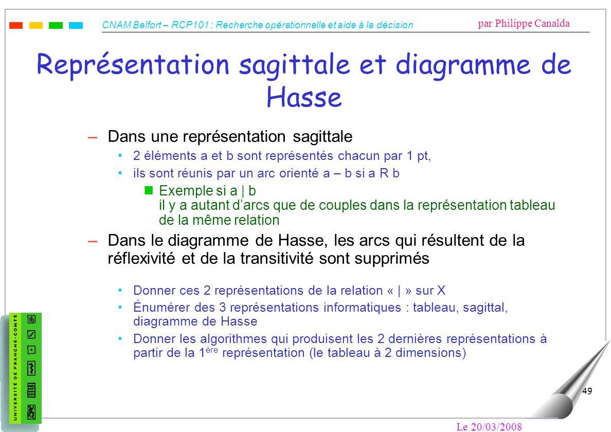 Représentation sagittale et diagramme de Hasse