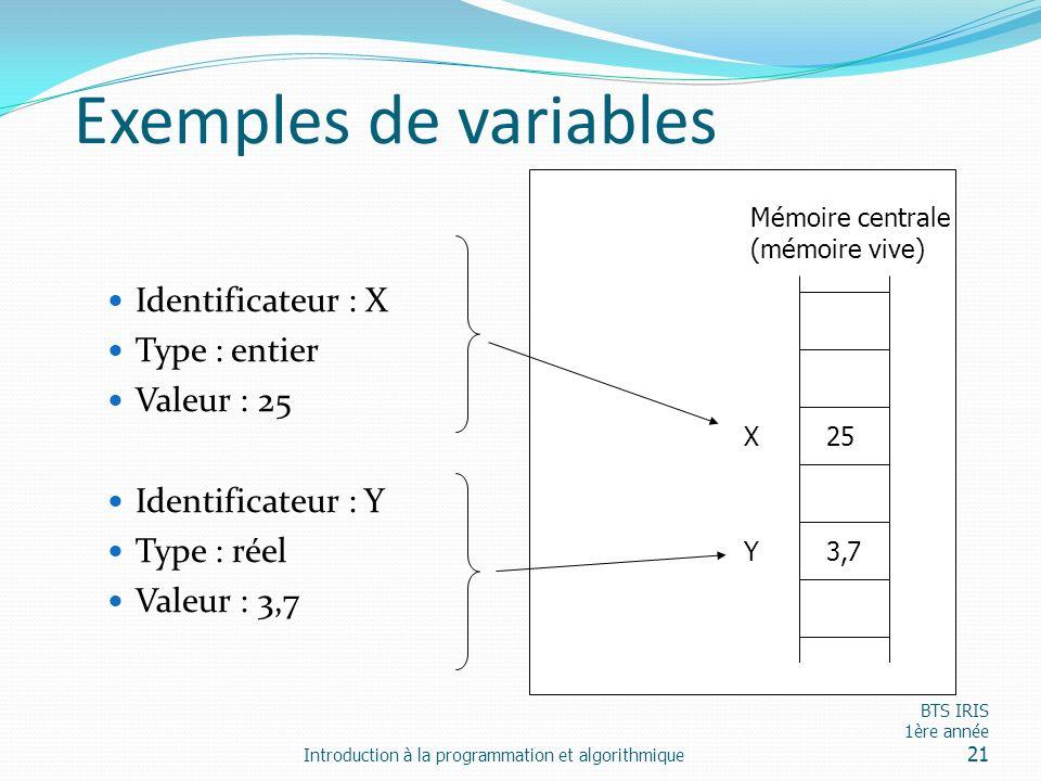 Exemples de variables Identificateur : X Type : entier Valeur : 25