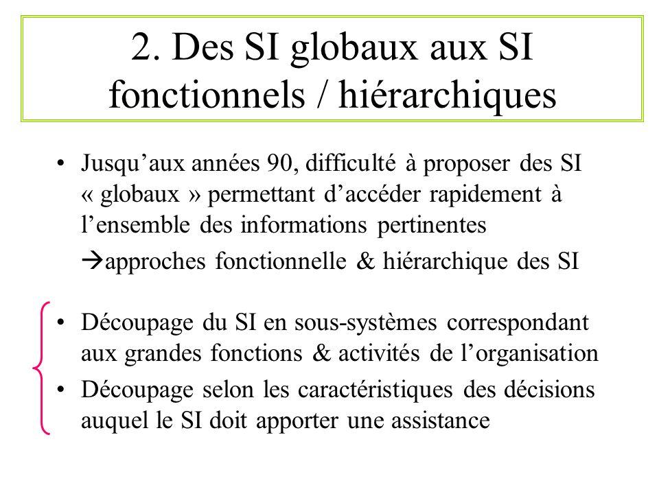 2. Des SI globaux aux SI fonctionnels / hiérarchiques
